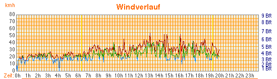 A windy 5th of April 2010 (Source: sport-schneider.com).